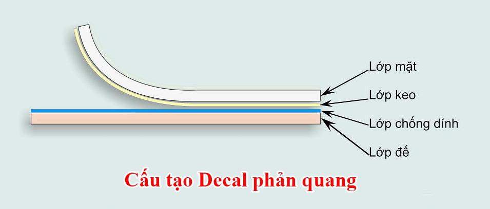 Cấu tạo decal phản quang