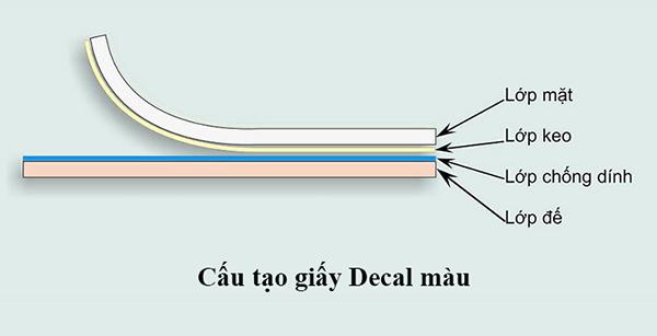 Cấu tạo của giấy decal màu dán kính